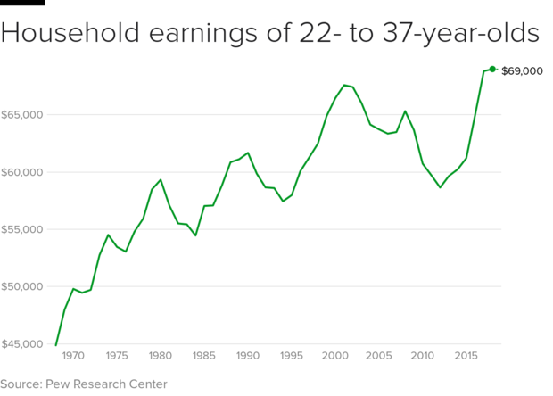 household-earnings-time.png