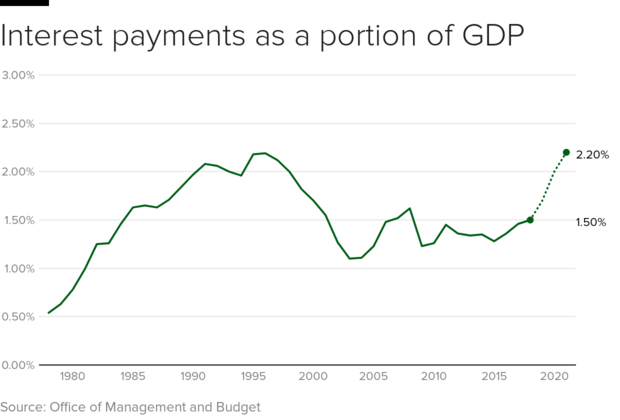 interest-gdp.png