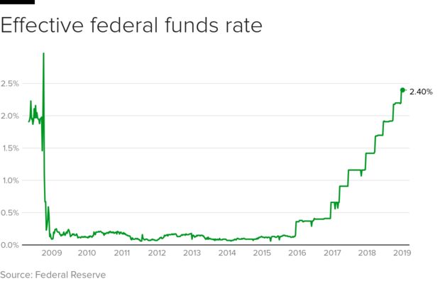 fed-funds-2019-1.png