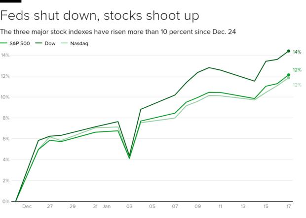 shutdown-stocks.png