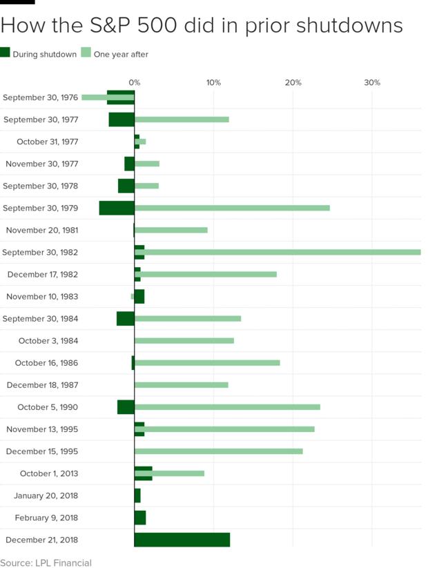 shutdown-stocks-2.png