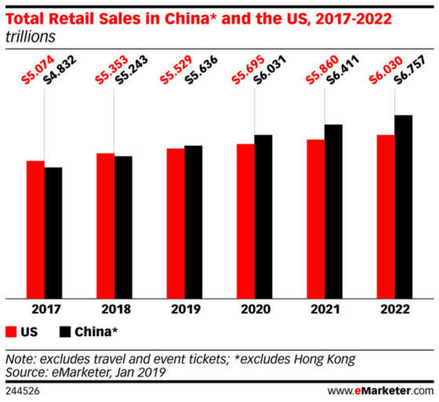 China to pass U.S. in retail sales this year: Forecast