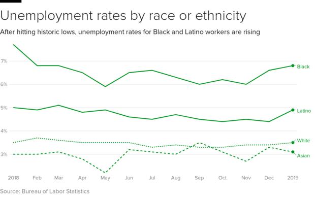 unemployment-race.png