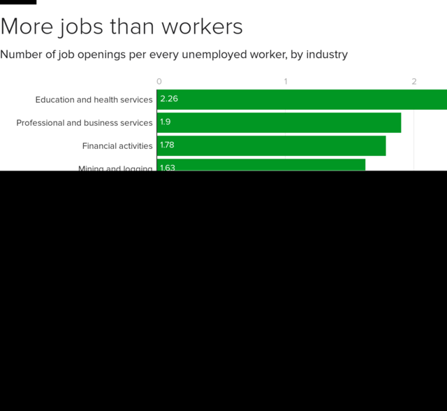These are the industries with the biggest labor shortages