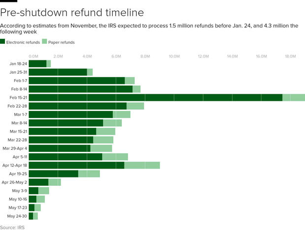 irs-refund-projections.jpg
