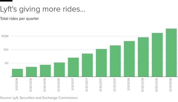 Flipboard: Lyft Stock Soars More Than 20% In First Hours