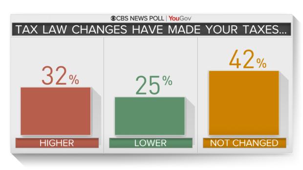 опрос по налогам CBS