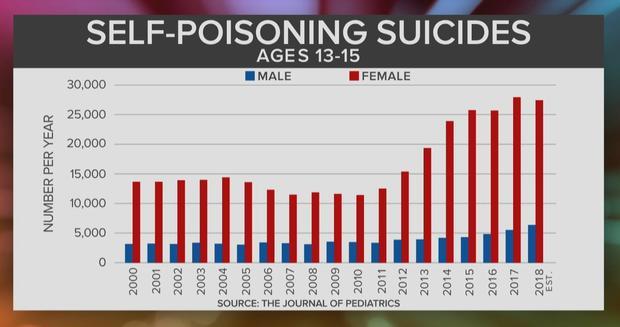 ctm-0501-suicide-self-poisoning.jpg