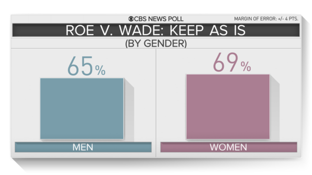 5-roe-by-gender.png