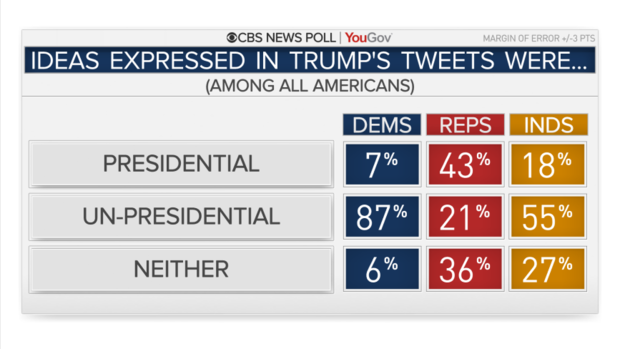 5135-tweets-presidential-by-party.png
