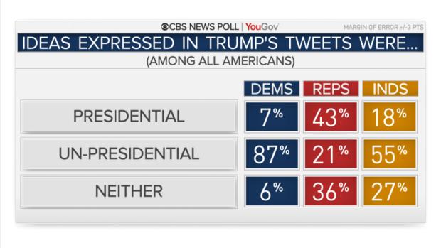 президентские ли это твиты