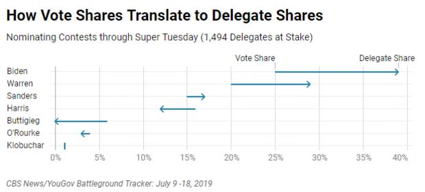 votestodelegates.png
