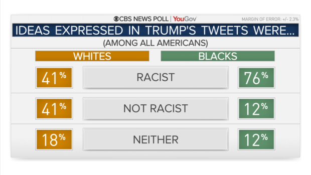 5134-tweets-racist-by-race.png