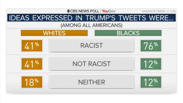 результаты ответа на вопрос - являются ли твиты Трампа расистскими? - в зависимости от расы