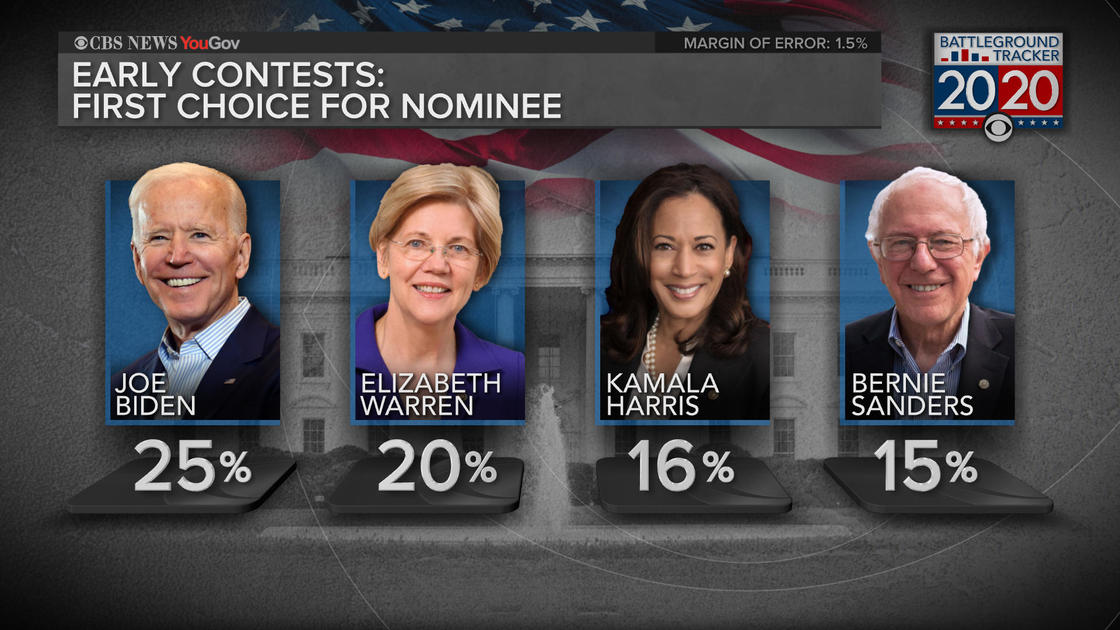 Biden, Warren, Harris and Sanders top 2020 field — CBS News Battleground Tracker poll