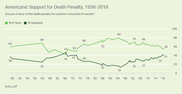 gallup-death-penalty.png