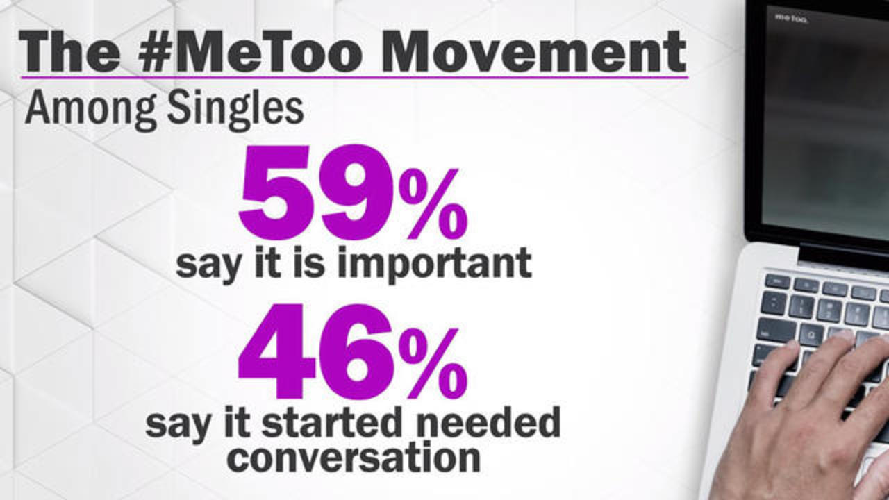 #MeToo has changed how a lot of single men behave, new study finds