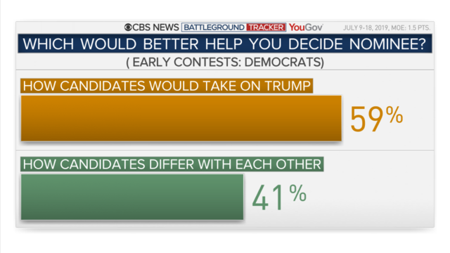 CBS News Eye on Trends: The latest from the CBS News Election