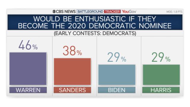 Democratic polls 2020: Elizabeth Warren rises as Joe Biden