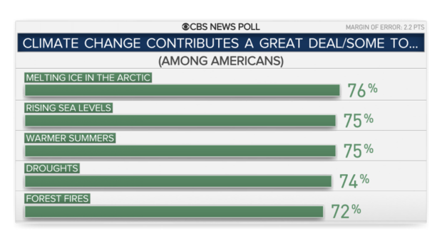 Most Americans think climate change contributes to extreme weather events