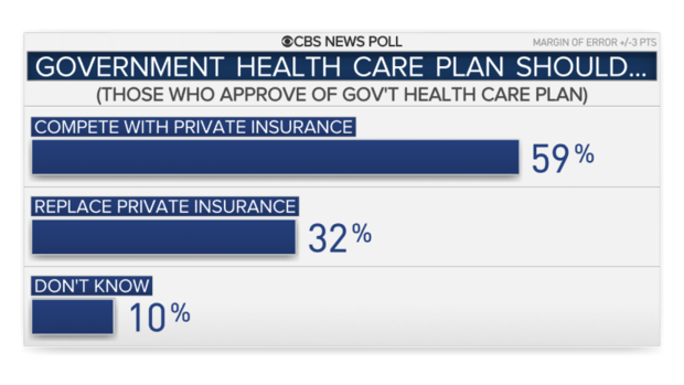 Health Care Plans >> 2020 Polls National Health Care Plan Favored By Most