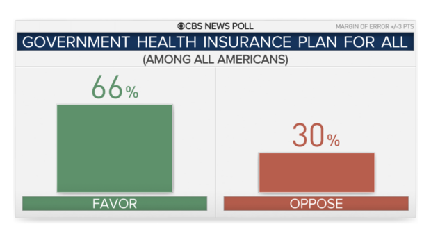 CBS News poll: Most Americans favor a national health plan