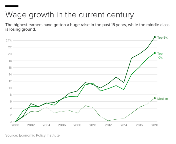 t7n5x-wage-growth-in-the-current-century.png