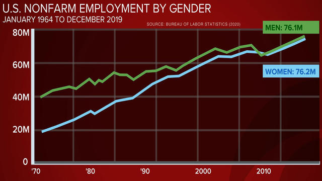 0117-cbsn-womenovertakeworkforce-2009728-640x360.jpg