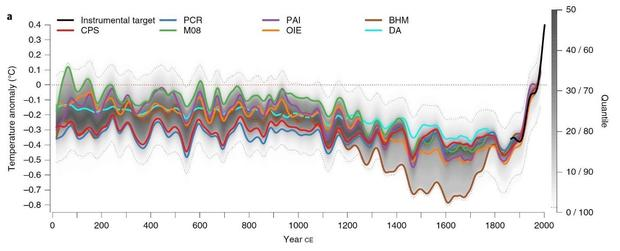 mean-surface-temperatures-pages-2k-for-climategate-at-10.jpg