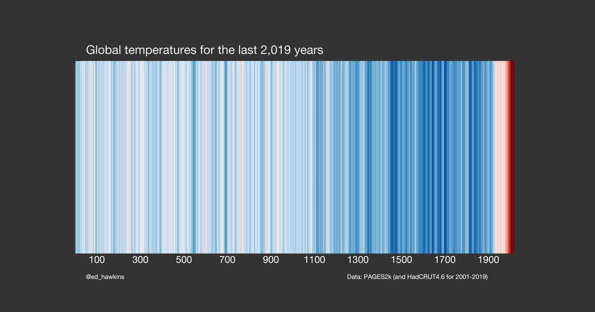 2,000 years of Earth's climate in one simple chart – and the copycat that isn't what it seems