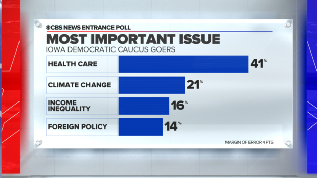 entrance-poll-most-important-issue-health-care.png