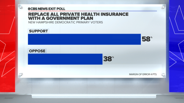 new-hampshire-exit-poll-private-vs-government-health-care.png