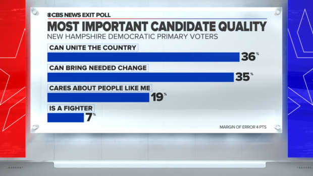 new-hampshire-exit-poll-candidate-quality-can-unite-the-country.png