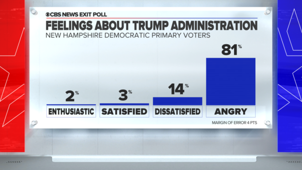 new-hampshire-exit-poll-trump-administration.png