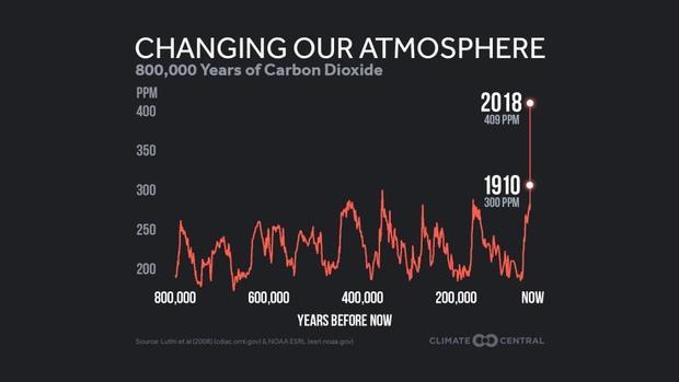 10-ppm-history-800k-years-en-title-lg-900-506-s-c1-c-c.jpg