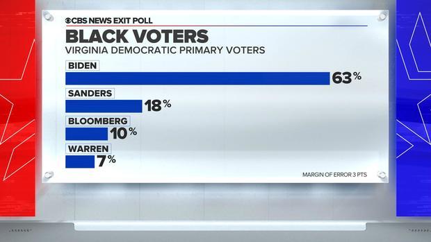 super-tuesday-exit-poll-virginia-black-voters-biden.jpg