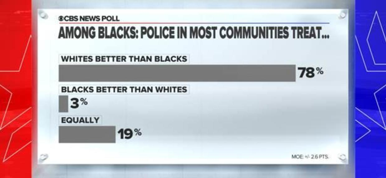 Americans See Differences In How Police Treat Whites And Blacks Cbs News Poll Vietbf The vietnamese dong is the currency of viet nam. blacks cbs news poll vietbf