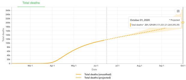 ihme-oct1-covid-deaths.jpg