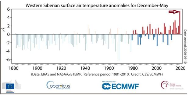 western-siberian-surface-air-temp.png
