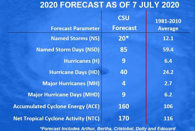 csu-july-forecast.jpg