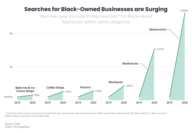 searches-for-black-owned-businesses-are-surging.png