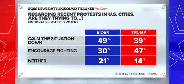 Как будут реагировать президенты в случае протестов
