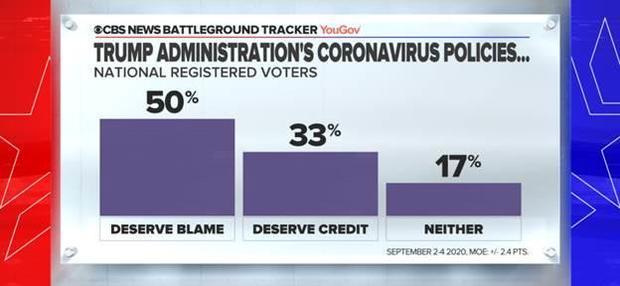 Оценки администрации Трампа по борьбе с коронавирусом