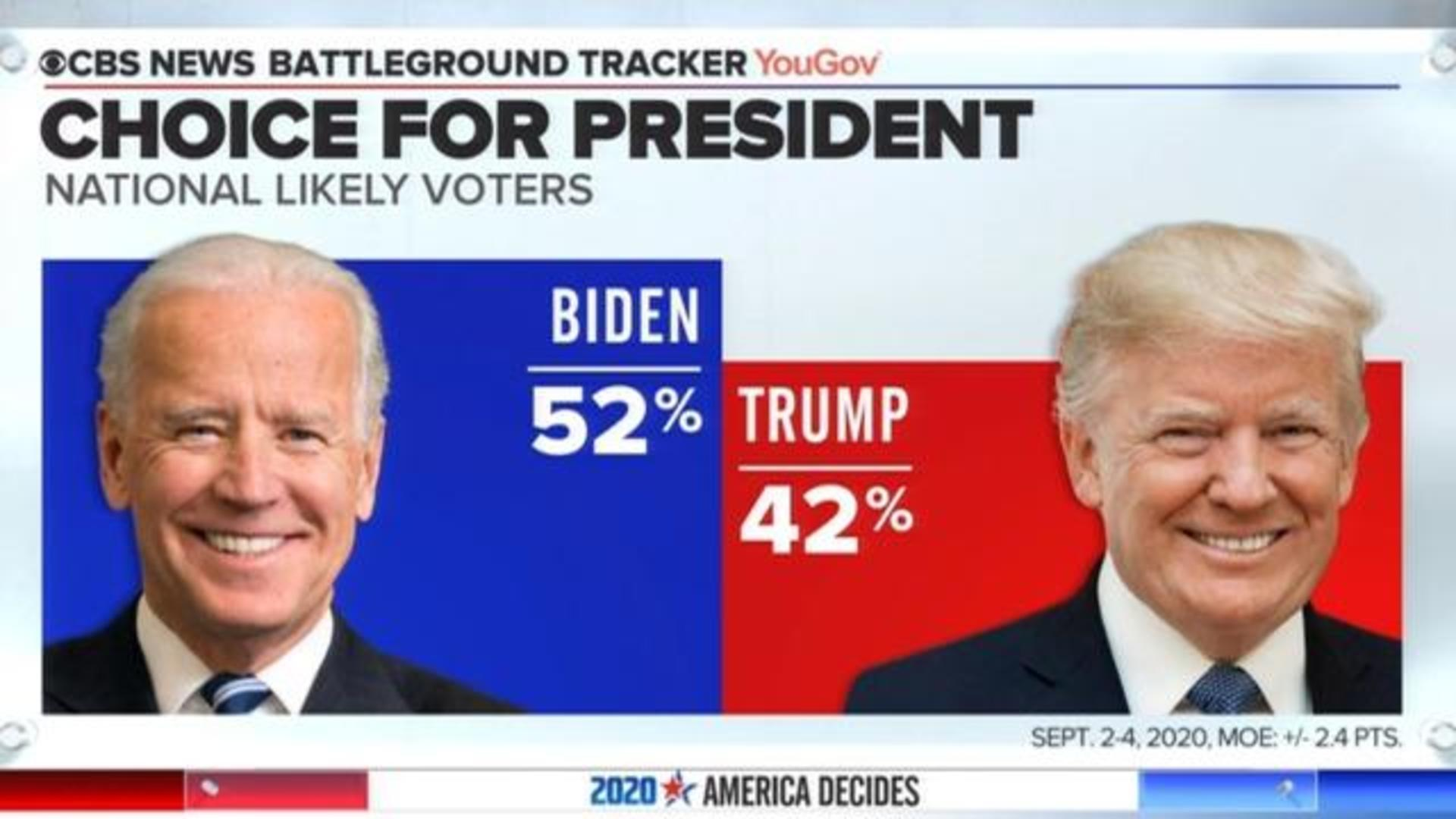 Joe Biden leads Trump by 10 points in CBS News Battleground Tracker poll -  CBS News