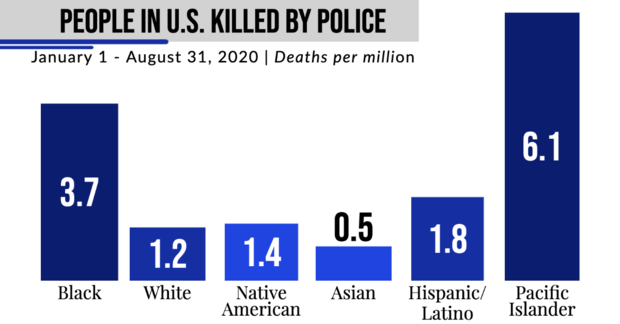 rate-of-police-murder-per-million.png
