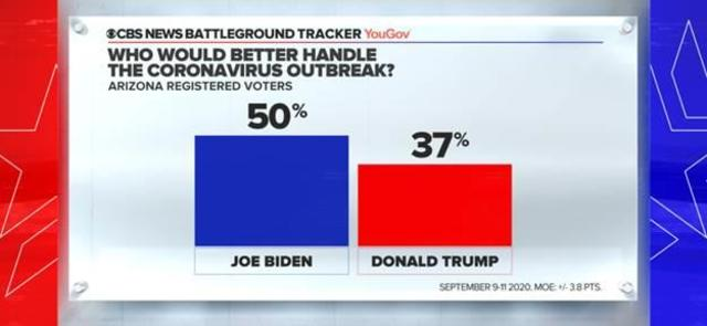 Biden Gains Edge In Arizona Over Trump And Has Big Lead In Minnesota Battleground Tracker Poll Cbs News