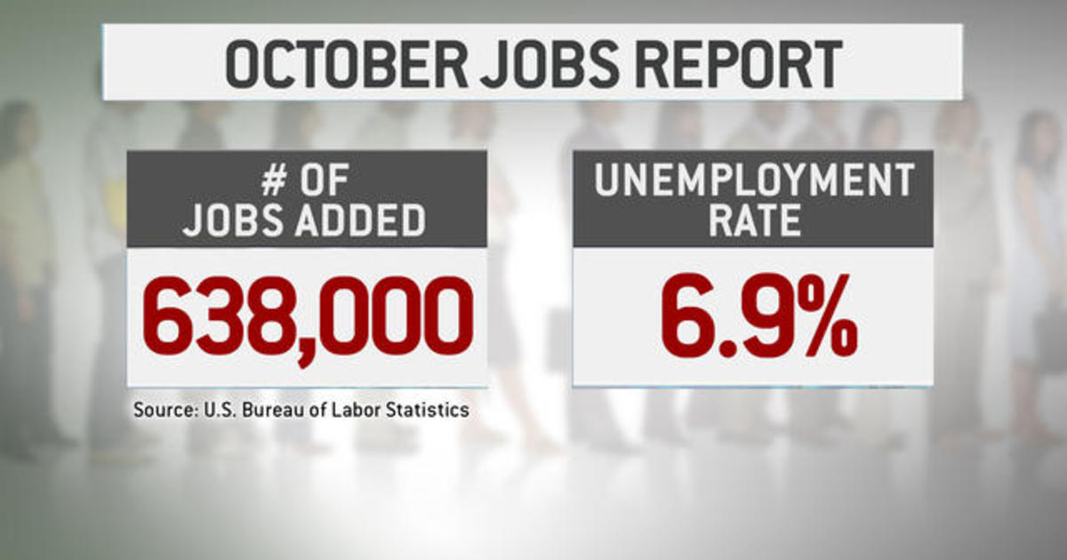 638,000 jobs added in October despite surge in COVID-19 cases