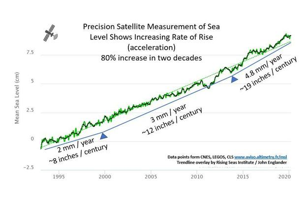 sea-level-rise-per-year-accelerating.jpg