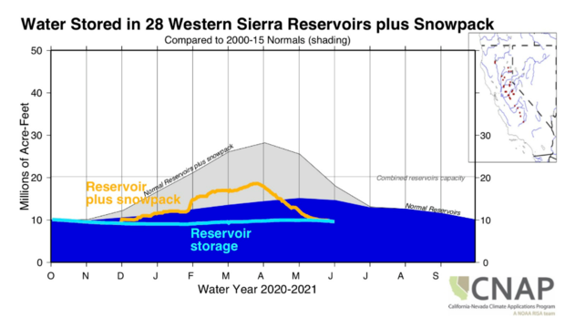 water-stored-plus-snow-pack.png