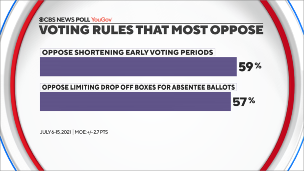 voting-rules-most-oppose.png